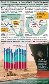 ECONOMÍA: La crisis en el Canal de Suez afecta el comercio global infographic