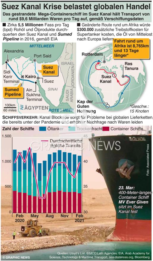 Suez Kanal Krise belastet globalen Handel infographic