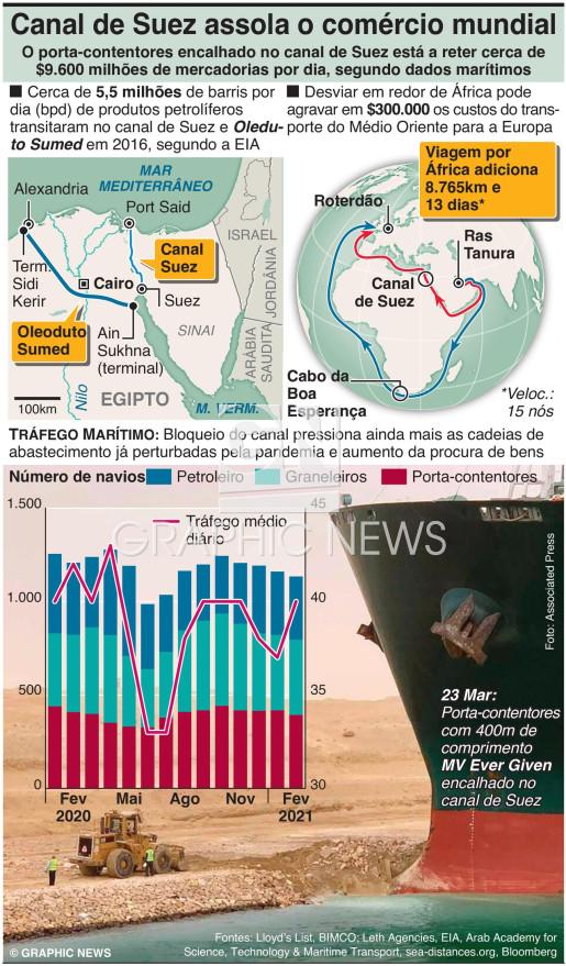 Canal de Suez aperta o comércio global infographic