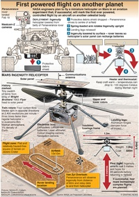 SPACE: Mars Ingenuity helicopter (1) infographic