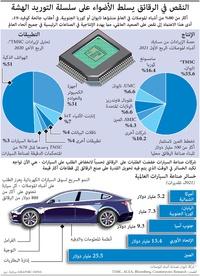 تكنولوجيا: سلسلة توريد الرقائق الدقيقة لصناعة السيارات في خطر infographic