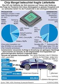 TECHNOLOGIE: Autoindustrie Mikrochip Lieferkette in Gefahr infographic