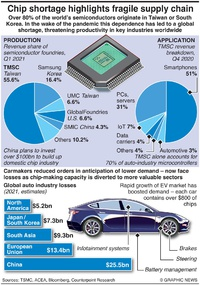 TECHNOLOGY: Microchip supply chain threat to auto industry infographic