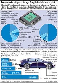 TECNOLOGÍA: La cadena de suministro de microchips amenaza a la industria automovilística  infographic