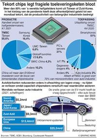TECHNOLOGIE: Toeleveringsketen microchips brengt auto-industrie in het nauw infographic