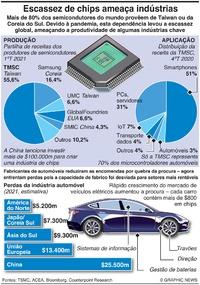 TECNOLOGIA: Fornecimento de chips ameaça indústria automóvel infographic