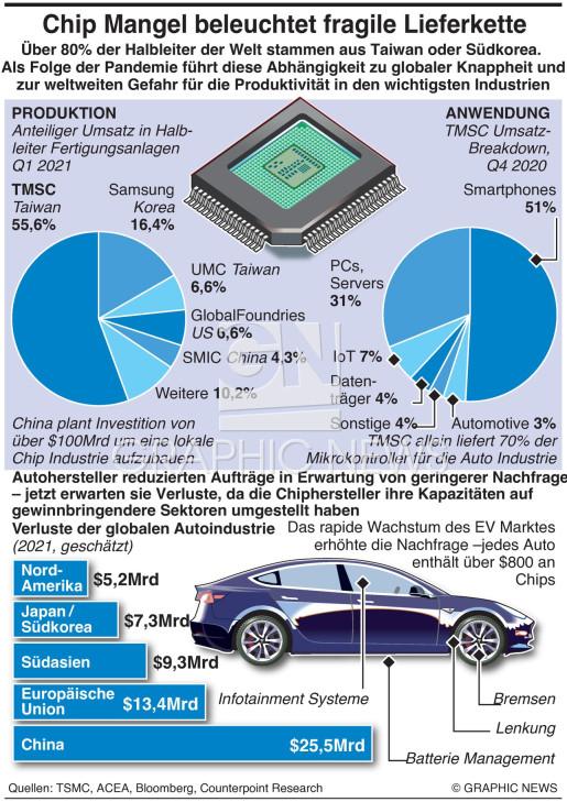 Autoindustrie Mikrochip Lieferkette in Gefahr infographic