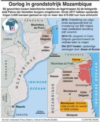 CONFLICT: Gevechten in Mozambique infographic