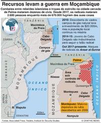 CONFLITO: Combates em Moçambique infographic