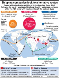 BUSINESS: Global trade looks to alternate routes infographic