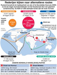 BUSINESS: Internationale handel kijkt naar alternatieve routes infographic