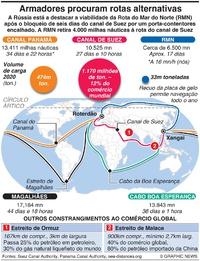 NEGÓCIOS: Comércio global procura rotas alternativas infographic
