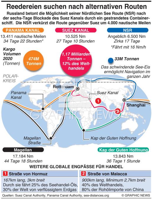 Welthandel sucht alternative Routen infographic