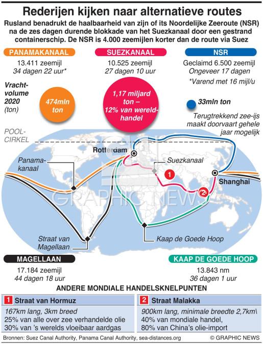 Internationale handel kijkt naar alternatieve routes infographic