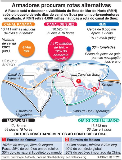 Comércio global procura rotas alternativas infographic