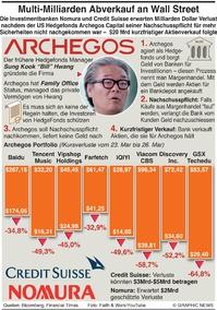WIRTSCHAFT: Archegos Hedgefonds platzt infographic