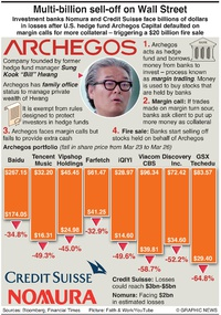 BUSINESS: Archegos hedge fund blowup infographic