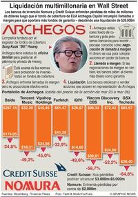 NEGOCIOS: Estallido del fondo de cobertura Archegos infographic