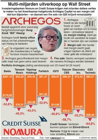BUSINESS: Hedgefonds Archegos opgeblazen infographic