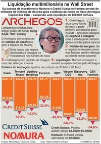 NEGÓCIOS: Liquidação do fundo de risco Archegos infographic