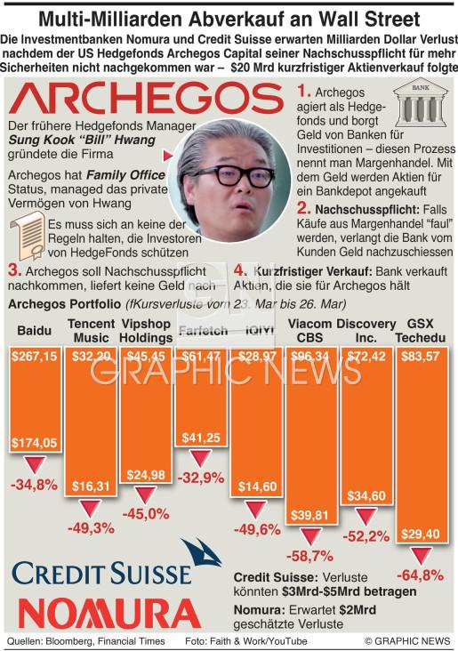 Archegos Hedgefonds platzt infographic