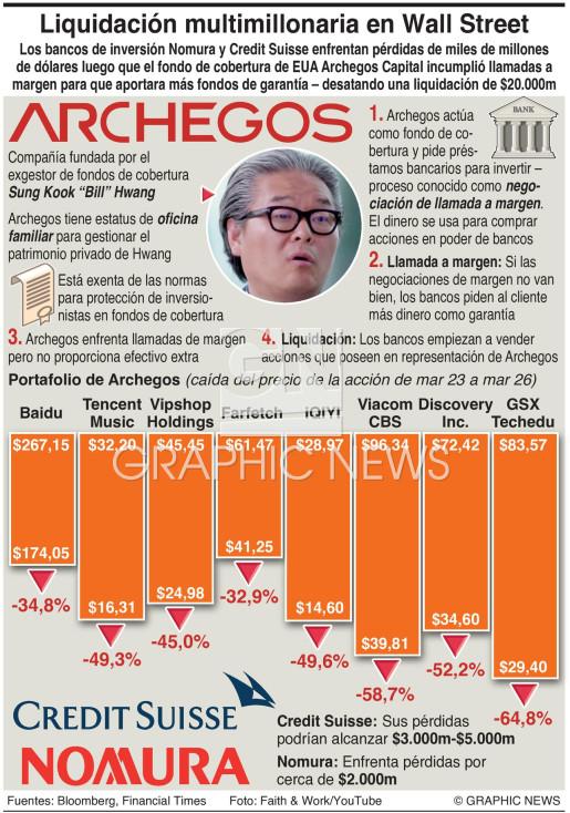 Estallido del fondo de cobertura Archegos infographic