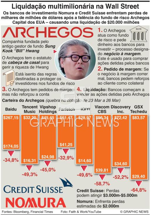 Liquidação do fundo de risco Archegos infographic