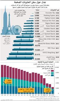 أعمال: سفن الحاويات الضخمة infographic