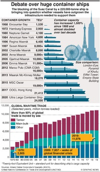BUSINESS: Growth of container ships infographic