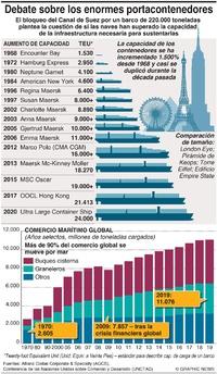 NEGOCIOS: Crecimiento de barcos portacontenedores infographic