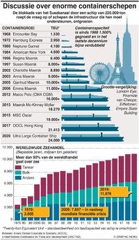 BUSINESS: Groei van containerschepen infographic