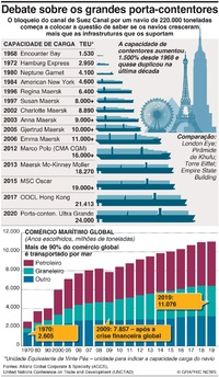 NEGÓCIOS: Crescimento dos porta-contentores infographic