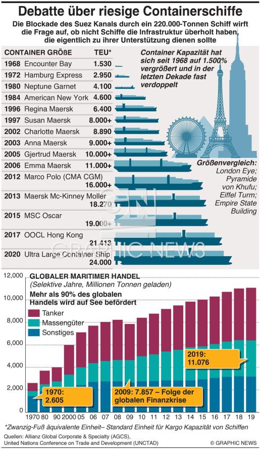 Größenzunahme von Containerschiffen infographic