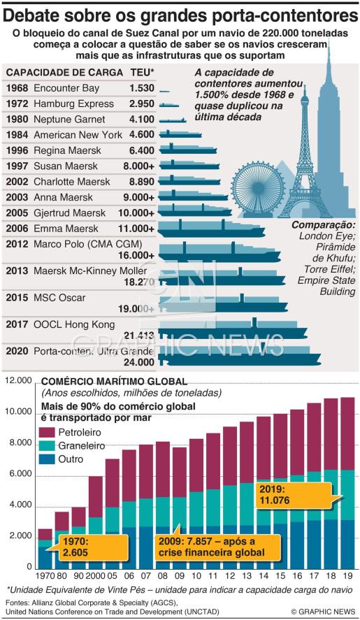 Crescimento dos porta-contentores infographic
