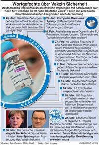 GESUNDHEIT: AstraZeneca's Vakzine Probleme infographic