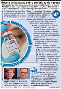 SALUD: Problemas de la vacuna AstraZeneca infographic