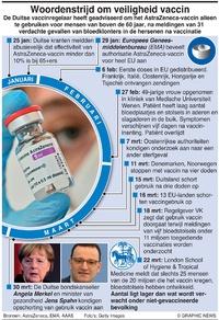GEZONDHEID: AstraZeneca's vaccin-problemen infographic