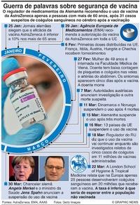SAÚDE: Problemas com a vacina da AstraZeneca infographic