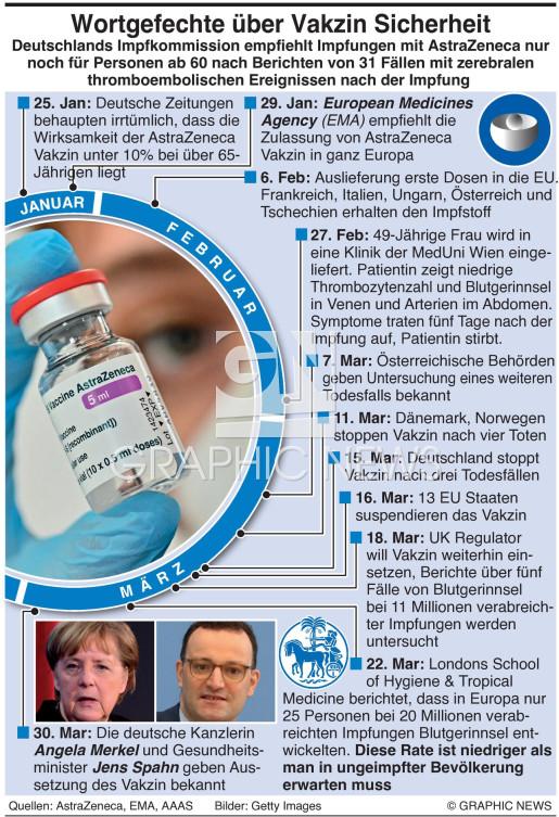 AstraZeneca's Vakzine Probleme infographic