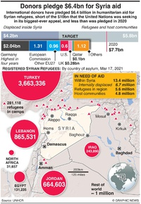 SYRIA: Humanitarian aid donors pledge $6.4 billion infographic