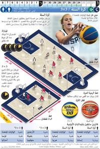 طوكيو 2020: كرة السلة و3 × 3 الأولمبية infographic