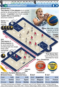 TOKYO 2020: Olympic Basketball/3x3 infographic