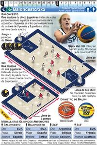 TOKIO 2020: Baloncesto//3x3 Olímpico infographic