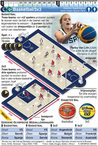 TOKYO 2020: Olympisch Basketbal/3x3 infographic