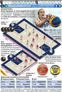 TÓQUIO 2020: Basquetebol/3x3 Olímpico infographic
