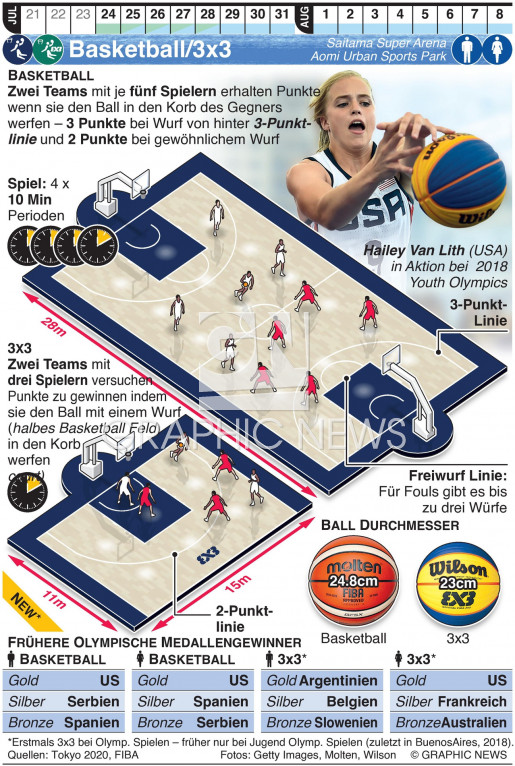 Olympisches Basketball/3x3 infographic
