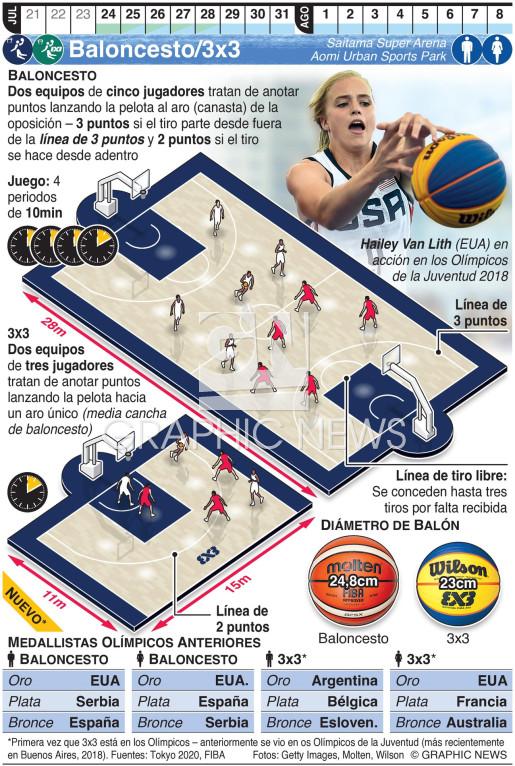 Baloncesto//3x3 Olímpico infographic