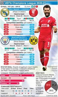 SOCCER: Champions League Quarter-final, 1st leg, Apr 6 infographic