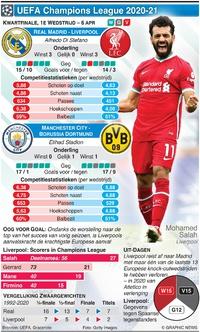 VOETBAL: Champions League Kwartfinale, 1e wedstrijd, 6 april infographic