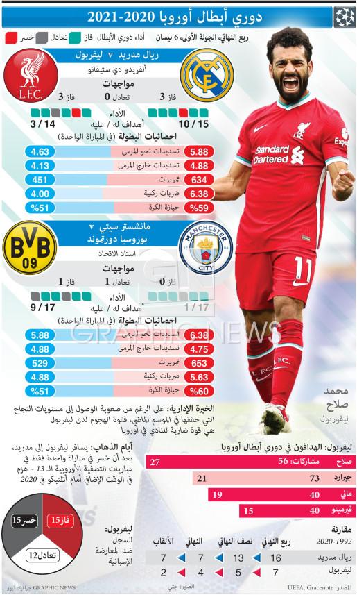 دوري أبطال أوروبا - ربع النهائي - الجولة الأولى - 6 نيسان infographic